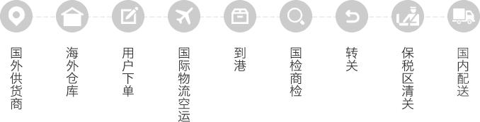 海外仓商品配送流程图